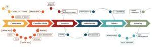 E-commerce Business Online Customer Journey