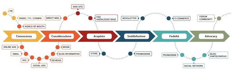 Grafico che rappresenta il percorso dei clienti online
