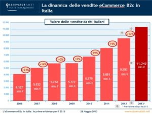 E-Commerce B2C Italia