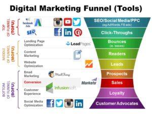 Grafico che mostra il funnel di vendita digitale