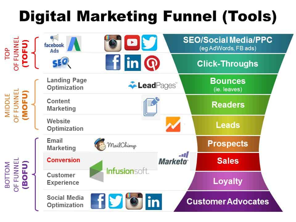 Graph showing the digital sales funnel